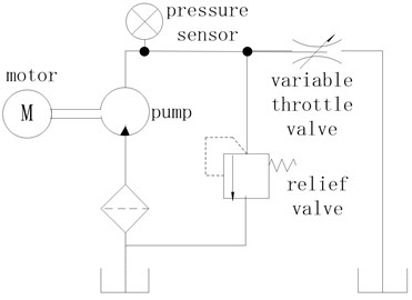 The schematic diagram of the test system