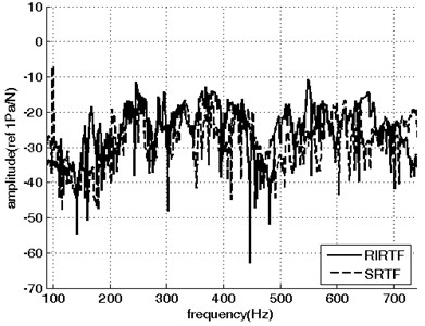 The reciprocal transfer functions from the location  of noise measurement to the feet of air compressor