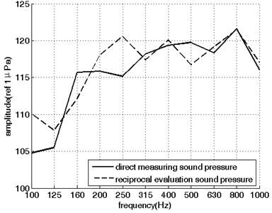 The reciprocal predicted sound pressure versus the directed measured sound pressure
