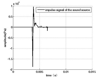 The sound pressure around the source  (in free field)