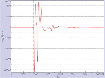 The sound pressure around the source (In the simulation environment).  The time gate is between the dashed lines