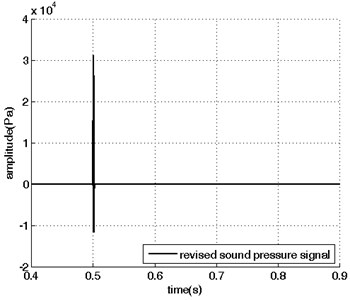 Sound pressure signals in the time domain