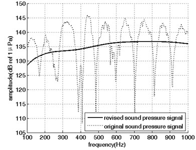 Sound pressure signals  in the frequency domain
