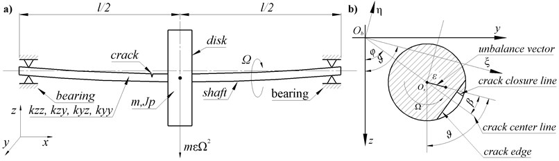 Model of the rotor: a) side view and dimensions, b) shaft cross-section  at crack location in global and local coordinate systems