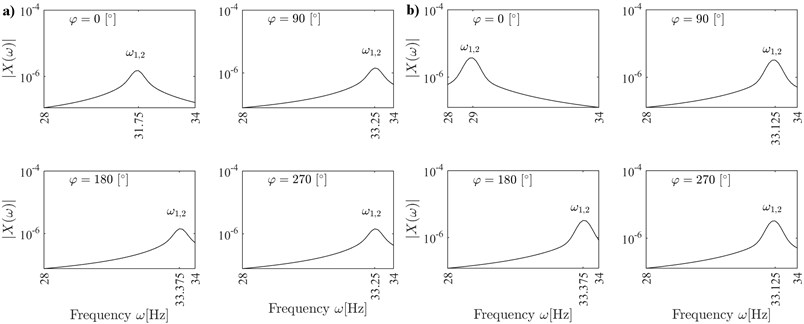 Frequency response of the cracked rotor for angular positions  φ=n× 90°, n= 0, 1, 2, 3; decoupled vibrations