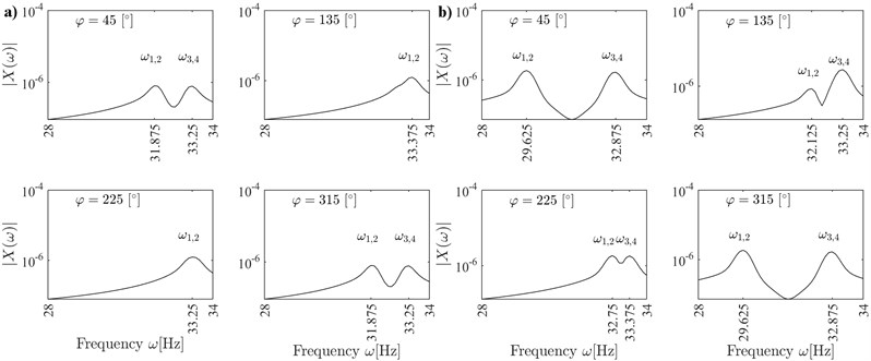 Frequency responses of the cracked rotor for angular positions  φ=n×45°, n= 1, 3, 5, 7; coupled vibrations