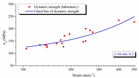 The failure situation of sandstone samples under different strain rate