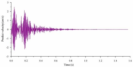 Velocity curves