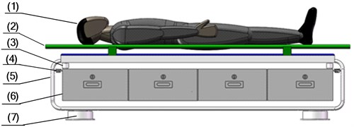 The structure optimization scheme 2: (1) supine human body, (2) stretcher, (3) damper,  (4) spring, (5) steel frame, (6) storage box, (7) zero stiffness shock absorbers