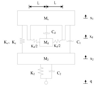 The model of nonlinear vibration reduction system after structure optimization (Scheme 2)