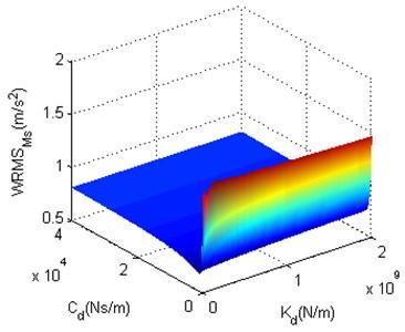 The structure optimization scheme 2