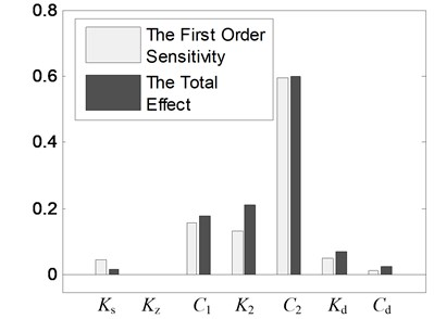 The global parameter sensitivities of the nonlinear vibration reduction  system after structure optimization