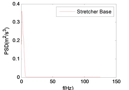 The power spectral density (PSD) of vertical vibration acceleration of stretcher base
