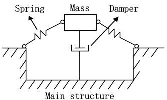 The nonlinear DVA