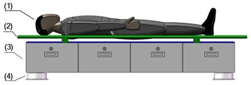 The Stretcher base before structure optimization: (1) supine human body,  (2) stretcher, (3) storage box, (4) zero stiffness shock absorbers