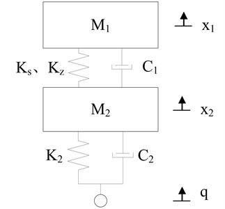The model of nonlinear vibration reduction system before structure optimization