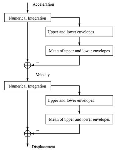 Block diagram of double integration process