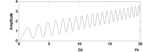 Acceleration used in example I: a) acceleration, b) displacement obtained by double integration