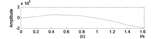 Illustration drifts generated by direct integration on a real world data: a) acceleration,  b) vibration obtained by integration, c) displacement obtained by double integration