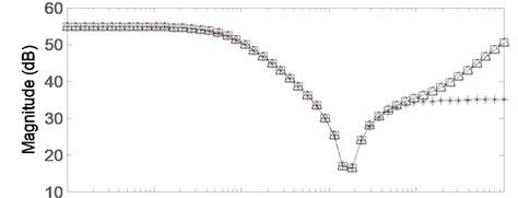 Comparison of bode plots