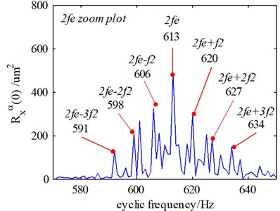 The frequency-domain signals processed by the cyclic autocorrelation function (embedded sensor): a) the healthy gear system, b) the 2 mm cracked gear system, c) the 4 mm cracked gear system