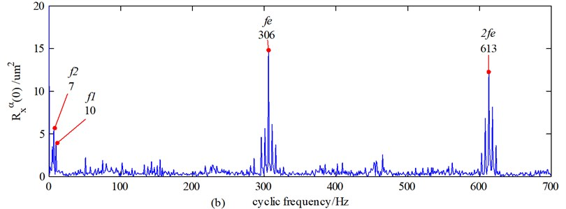The frequency-domain signals processed by the cyclic autocorrelation function (external sensor):  a) the healthy gear system, b) the 2 mm cracked gear system, c) the 4 mm cracked gear system