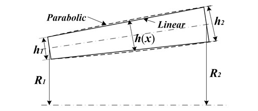 Geometry of a truncated circular conical shell with variable thickness