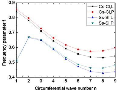 Variation of the frequency parameter f  with respect to circumferential wave number.  (α=45°, m=1, μ=0.3, h2/R2=0.01,  h1/h2=0.5, Lsinα/R2= 0.5)