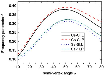 Variation of the frequency parameter f  with respect to semivertex angle α.  (m=1, n=5, μ=0.3, h2/R2=0.01,  h1/h2=0.5, Lsinα/R2= 0.5)
