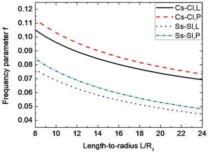 Variation of the frequency parameter f  with respect to length-to-radius ratio L/R1. (α=30°, m=1, n=7, μ=0.3, h2/R1=0.01, h1/h2= 0.5)