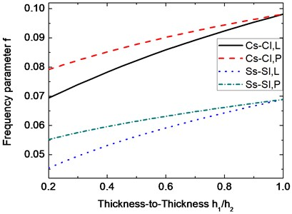 Variation of the frequency parameter f with respect to thickness-to- thickness h1/h2. (α=30°, m=1, n=7, μ=0.3, h2/R1=0.01, L/R1=15)