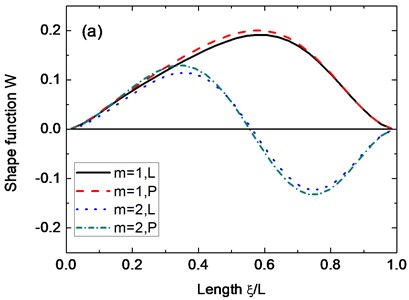 Axial mode shapes of the displacement w under different boundary conditions: a) Cs-Cl; b) Cs-Sl; c) Ss-Cl; d) Ss-Sl. (α=45°, n=2, μ=0.3, h2/R2=0.01, h1/h2=0.5, Lsinα/R2=0.5)
