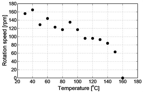 Result of limit temperature experiment (single axis)