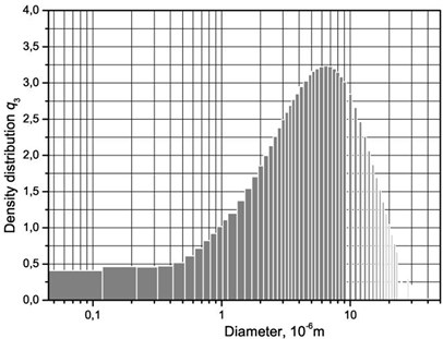 Granulometric constituent parts of the investigated particles