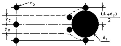 a) Structural diagram of the process of aglomeration of particles: 1 – ventilation device,  2 – flux of air, 3 – volume for supply of particles, 4 – unseparated particles, 5 – separator of particles  of cyclone type, 6 – particles the size of which is greater than 10 μm, 7 – particles of the size up  to 10 μm, 8 – channell, 9 – piezoelectric generator of acoustic waves, 10 – acoustic wave, 11 – laser  device for registration of size and quiantity of particles, 12 – the aglomerated particles, 13 – volume  of the aglomerated particles; b) Collision of particles of small diameter d2 with a large particle  having diameter d1 [13], yc is the critical (maximum) radial distance of possible collisions  of particles, bending of lines of flow of fluid is schematically represented in the figure