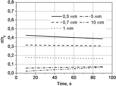 Velocity of coagulation of the particles as functions of frequency of sound in time  when the pressure of sound is 138 dB and the frequency is 8.08 kHz