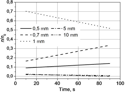 Velocity of coagulation of the particles as functions of frequency of sound in time  when the pressure of sound is 136.6 dB and the frequency is 23.98 kHz