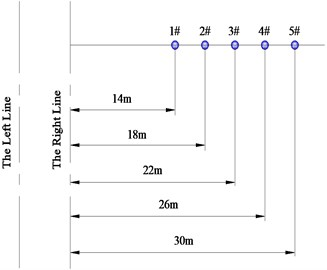 a) The top view and b) the cross-section view of measuring point arrangement