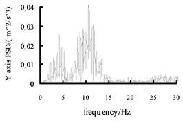 The acceleration power spectral density curves of the X axis, Y axis and Z axis on MEW