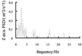 The acceleration power spectral density curves of the X axis, Y axis and Z axis on the radial tire
