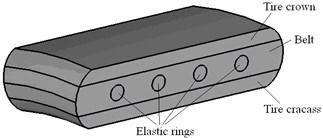 3D FE model of an elastic wheel
