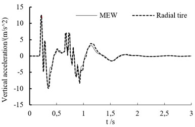 The vertical acceleration curve at different speed