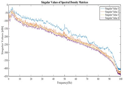 Singular values of the cross power spectral density matrix for the velocities recorded in  stations of arrangement B for stream direction