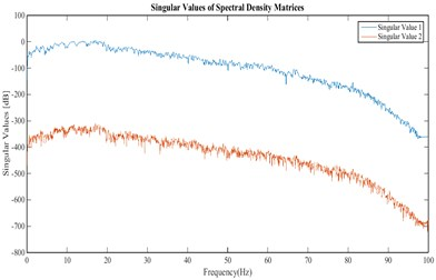 Singular values of the cross power  spectral density matrix obtained from the  accelerations recorded in north-south channels  of stations 1 and 2 at crest level