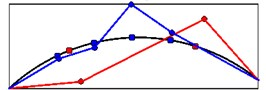 The comparison of mode shapes obtained from seismic (red) and ambient records (blue)