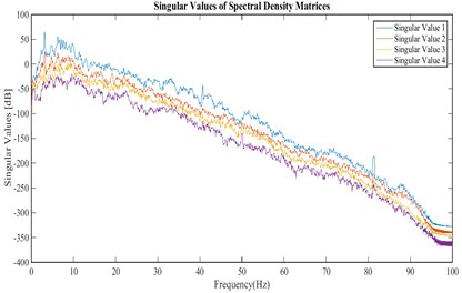 Singular values of the cross power spectral density matrix for the velocities recorded in stations  of arrangement A for stream direction
