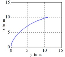 Actual trajectory of BYSQ-3