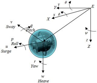 The inertial and the body-fixed reference frame