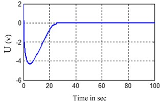 Change of input voltage of propeller