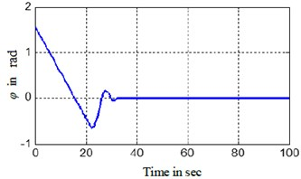 Simulation results of the finite time control laws